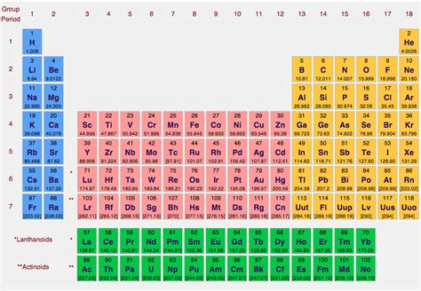 color coded periodic table images search