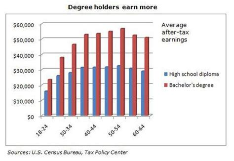 How Much And Mba Graduate Makes In Average by Do Degree Holders Earn More Seeking Alpha