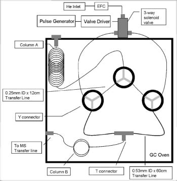 gas chromatography research paper buy research paper identification with gas