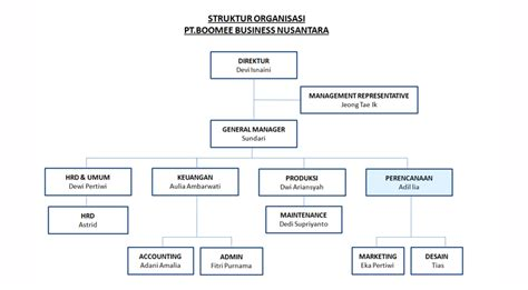 membuat struktur organisasi di website wordpress profile perusahaan pt boomee business nusantara