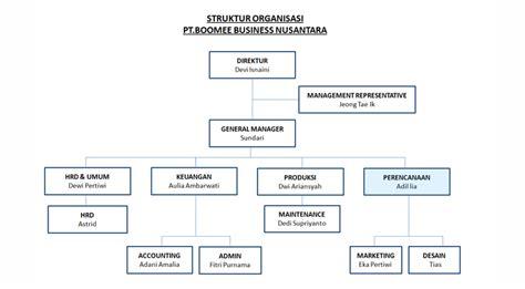 aturan dalam membuat struktur organisasi profile perusahaan pt boomee business nusantara