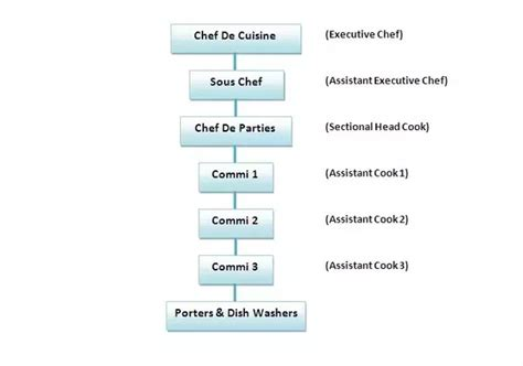 Kitchen Hierarchy by What Is The Kitchen Hierarchy In Top Restaurants Quora