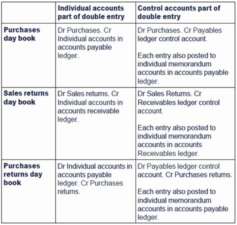 Credit Book Format Format Of The Purchases Day Book