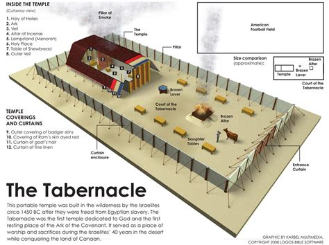 photo layout meaning the tabernacle use this to help us build our own badge