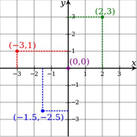 plot latitude  longitude   map batchgeo blog