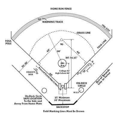 High School Mat Dimensions by Softballdiamond Jpg