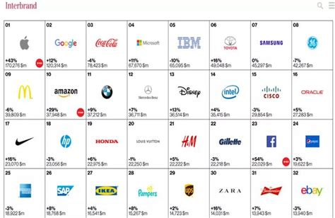 top 100 most valuable brands pymnts