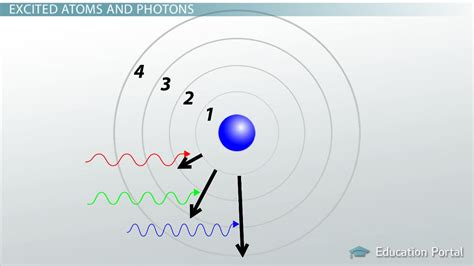 How Does Light Behave When It Interacts With Matter by How Light Matter Interact Lesson Transcript