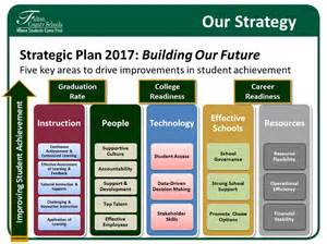 strategic technology plan template strategic plan