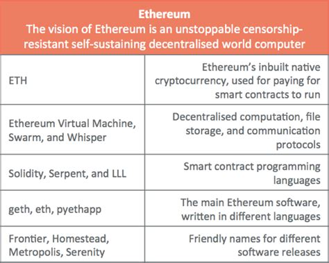 ethereum an essential beginner s guide to ethereum investing mining and smart contracts books a gentle introduction to ethereum bits on blocks