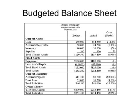 Introduction To Financial Analysis Ppt Video Online Download Balance Sheet Budget Template