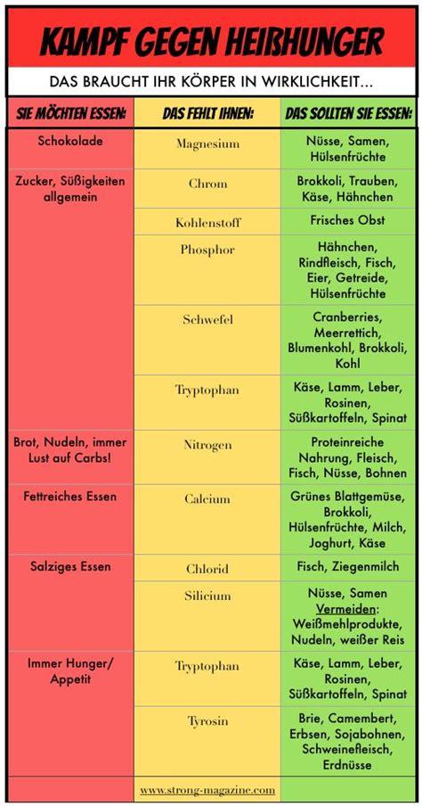basische ernährung tabelle die besten 17 ideen zu kohlenhydrate tabelle auf