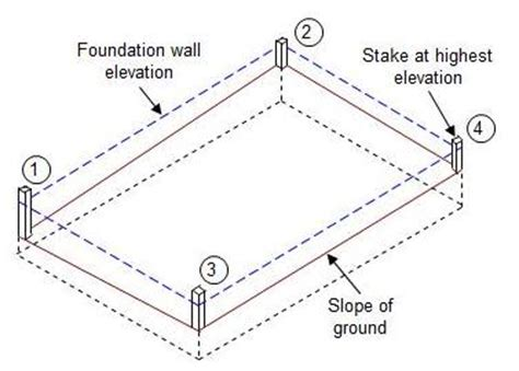 foundation layout guide how to build batter boards part 1