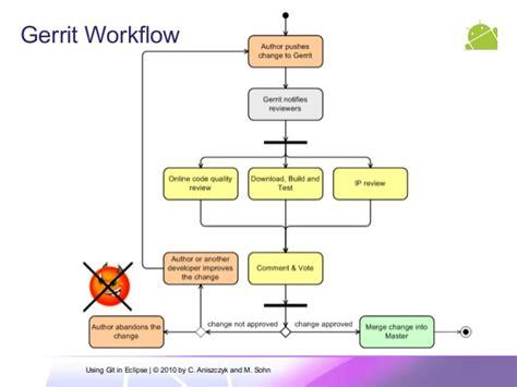 git gerrit workflow git gerrit workflow open source git github code review