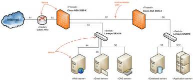 5 best images of visio network diagram firewall firewall design network diagram exle