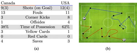 soccer analytics successful coaching disney researchers use automated analysis to find weakness in soccer coaching strategy