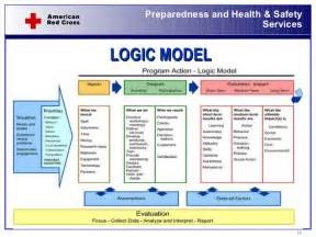 evaluation logic model template logic model template word ebook database