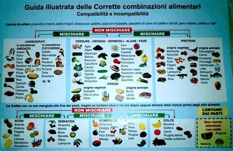 elenco alimenti calorie combinazioni alimentari tabella cerca con