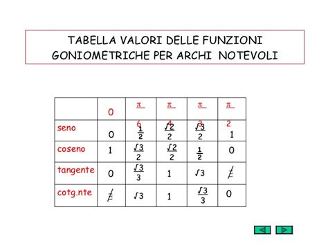 tavola trigonometrica tavola seno e coseno 28 images tabella angoli