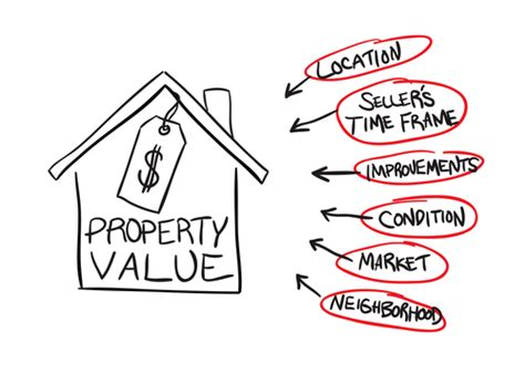 home value property value