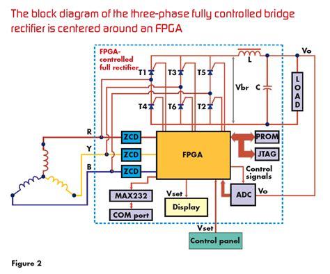 3 phase diode bridge rectifier calculation a three phase wave rectifier with an fpga embedded