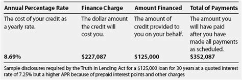 Annual Credit Purchase Formula Annual Percentage Rate Financial Definition Of Annual Percentage Rate