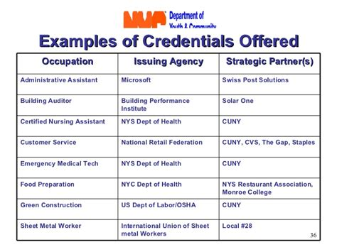 Listing Credentials Md Mba by Sle Of Credentials Search Engine At Search