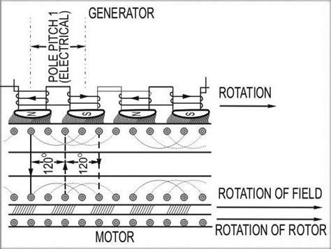 how 3 phase induction motor rotates three phase induction motors operating principle