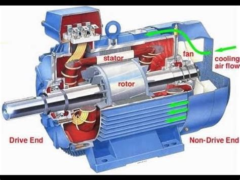 induction motor construction pdf induction motor working principle animation