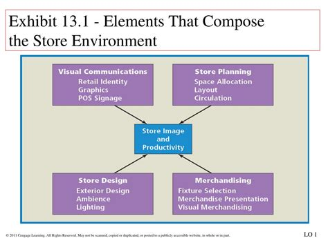 store layout elements ppt chapter 13 store layout and design powerpoint