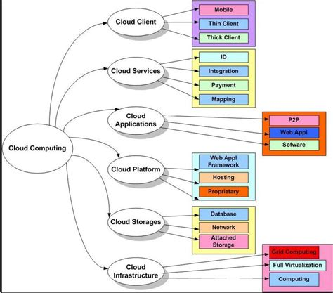 architecture of cloud computing with the diagram 62 best cloud enablement images on clouds