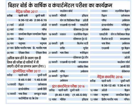 Government For Mba Marketing In Bihar by Bihar Board Matric Intermediate Science Arts Commerce