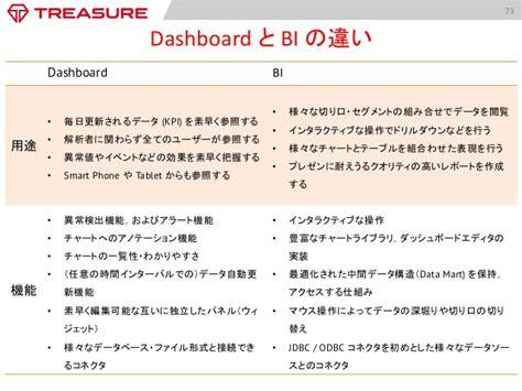 tableau vizql tutorial トレジャーデータ株式会社について for all data enthusiast