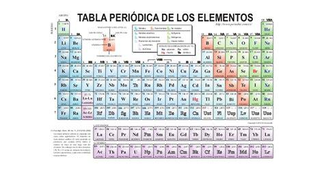 tabla de islr ao 2016 en venezuela tabla de islr 191 cu 225 les son tabla de tarifa i islr tablas