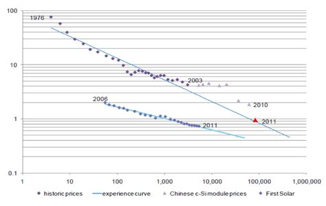 pv costs newsflash solar power costs are falling below fossil fuels
