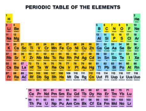 Periodic Table Quizlet by Periodic Table 1 Bagley Middle School 8 Science