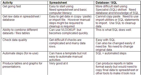 Spreadsheet Database by Sap123 Part 1 Why Sap Business Analysts Should