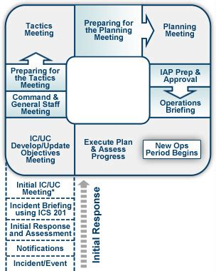 integrating the planning quot p quot into your business continuity