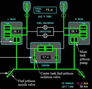 Fuel Jettison System 777 Www Theairlinepilots View Topic Fuel System
