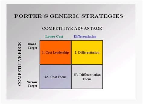 Mba 517 Strategic Planning And Policy Analysis by Competitive Advantage Analysis Software