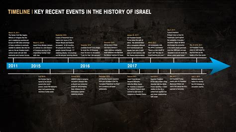timeline of events in gaza and israel shows sudden rapid in our hands the battle for jerusalem cbn news