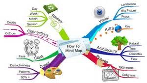 week 7 mind mapping introducing the concept wayne barry