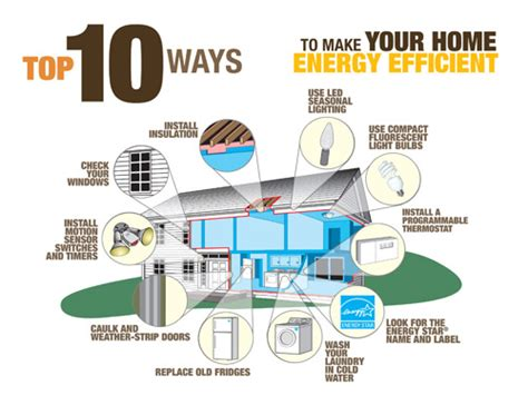electricity in your home conservation demand management programs eastern ontario power