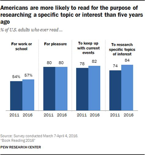 Who Is Reading Your Site More Or by Americans Are More Likely To Read For The Purpose Of