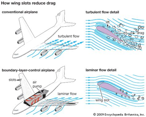 theory of wing sections pdf image gallery wing aerodynamics