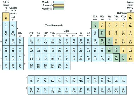 Form Periodic Table by Periodic Table Form Png