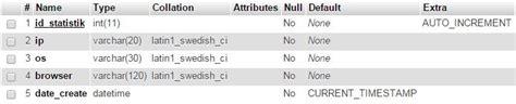 membuat jumlah pengunjung web dengan php membuat data statistik pengunjung website dengan php