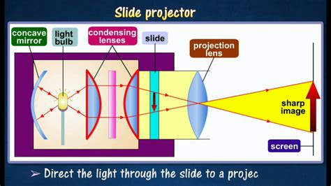 how does color work 5 4 formation of images in slide projector