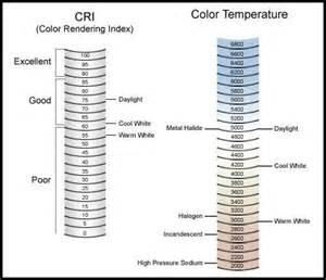 color rendering index 17 best images about 照明設計 on guangzhou
