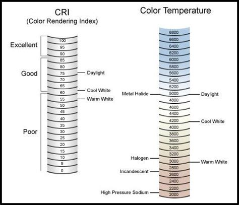 Fluorescent L Color Temperature Chart by